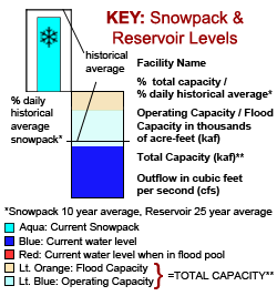 Snowpack & Reservoir Level legend