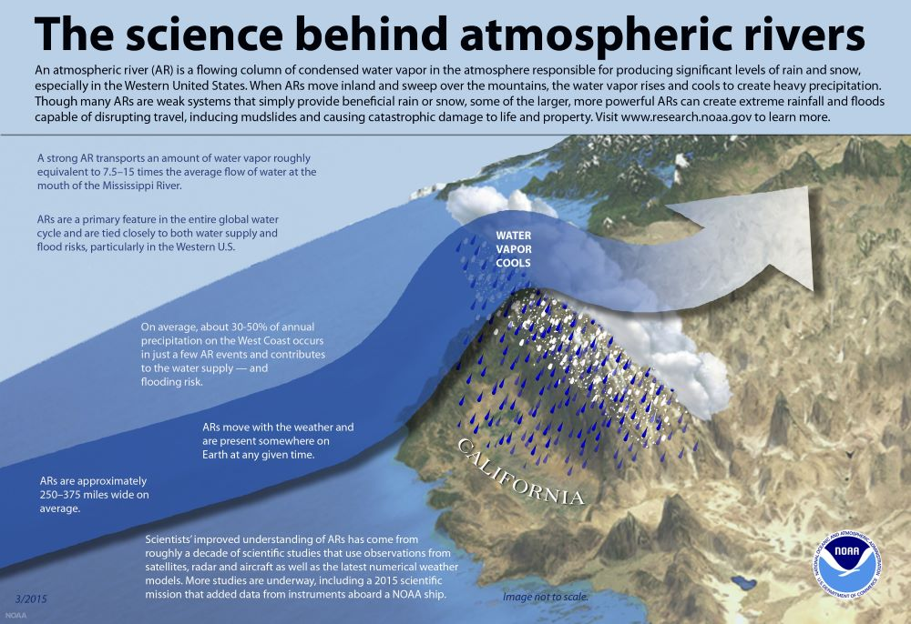 Graphic of Atmospheric rivers