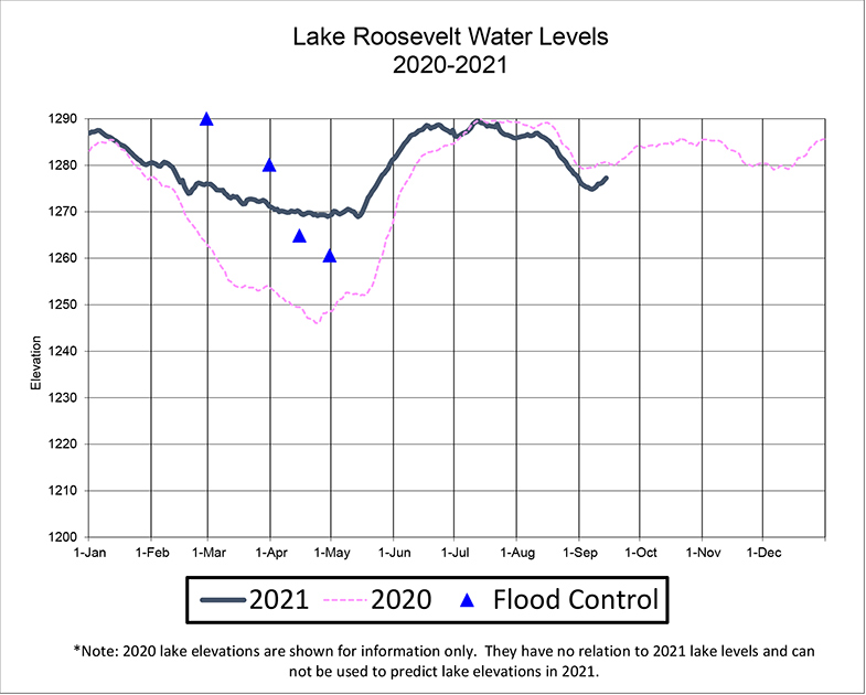 Lake Level Chart of Lake Roosevelt