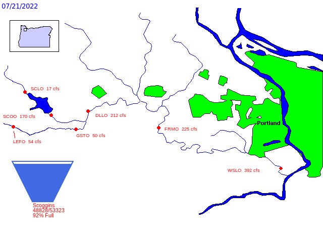 Diagram of Tualatin River Basin water storage and distribution data