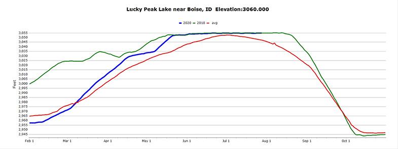 Graph showing Lucky Peak Lake elevation near Boise Idaho