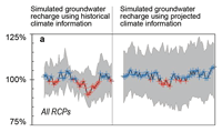 Simulated groundwater model results chart.