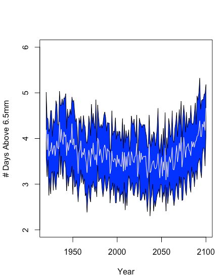 Projected changes in the number of days in which precipitation in the New Mexico Rio Grande Basin exceeds 6.5mm during the monsoon season (July-September). The statistical extremes model was driven with weather-type count projections from the Community Earth System Model Large Ensemble. The blue envelope is the ensemble 25th-75th percentile and the white line is the ensemble average.