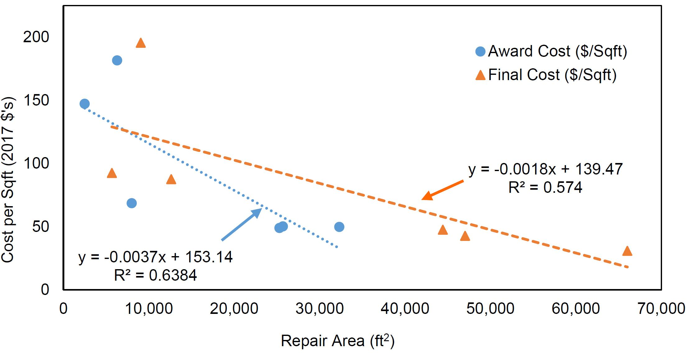 Regression analysis for awarded and final contract repair area versus cost.