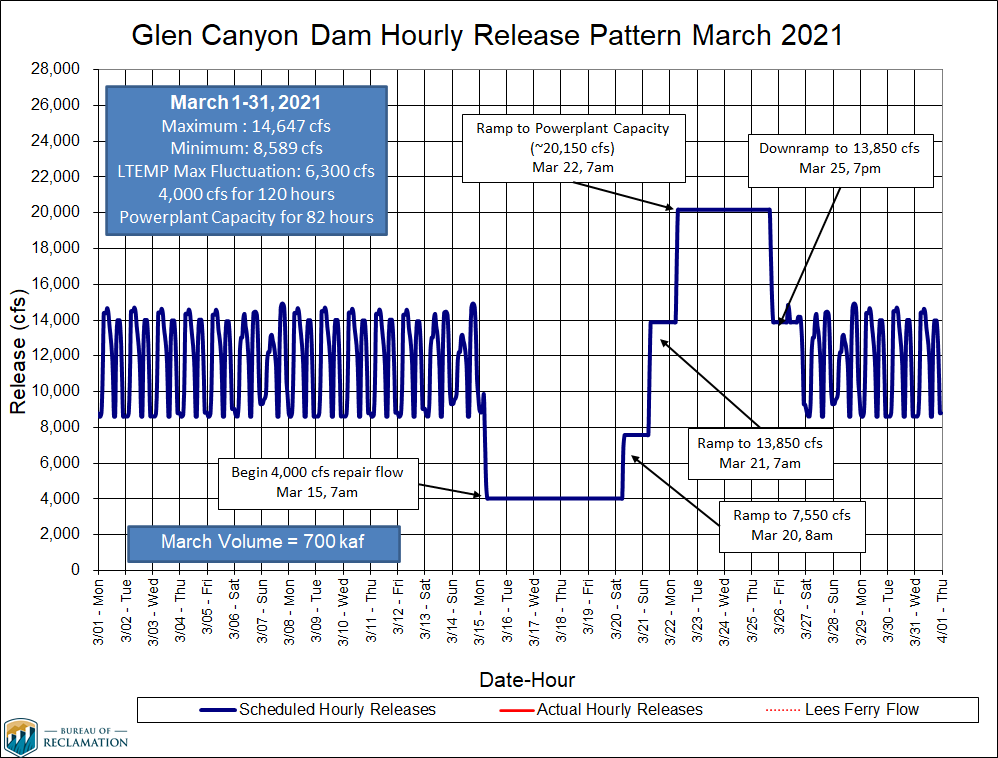 This is a graph showing the spring disturbance flow as it occurs in March 2021. It beings on March 15 where flows drop to 4,000 cubic feet per second and stays at that level for 120 hours. Beginning March 20, flows gradually rise until March 22. On March 22 they reach a peak release of 20,150 cubic feet per second which is sustained for 82 hours. Flows then go back to normal operation on March 26 at 8 a.m.