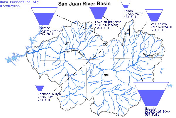 River Basin Tea-Cup Diagrams